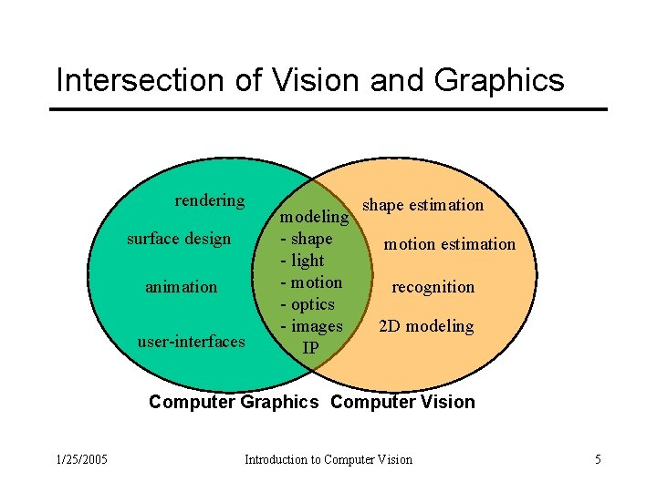 Intersection of Vision and Graphics rendering surface design animation user-interfaces modeling - shape -