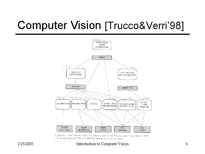 Computer Vision [Trucco&Verri' 98] 1/25/2005 Introduction to Computer Vision 6