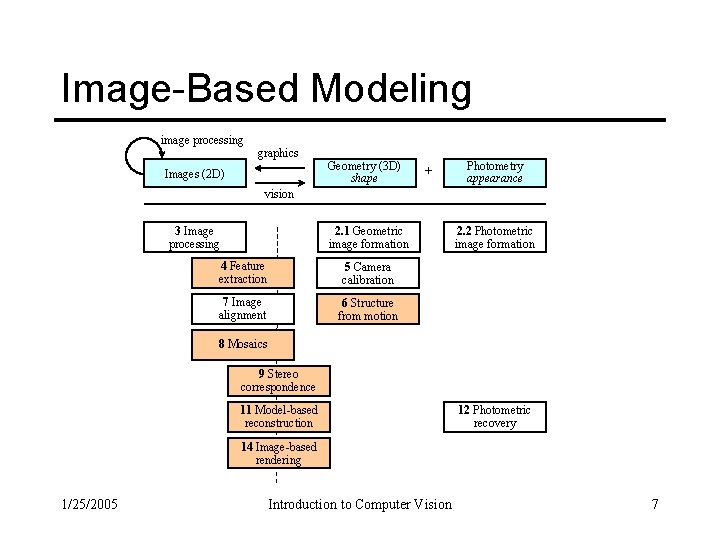 Image-Based Modeling image processing graphics Images (2 D) Geometry (3 D) shape + Photometry