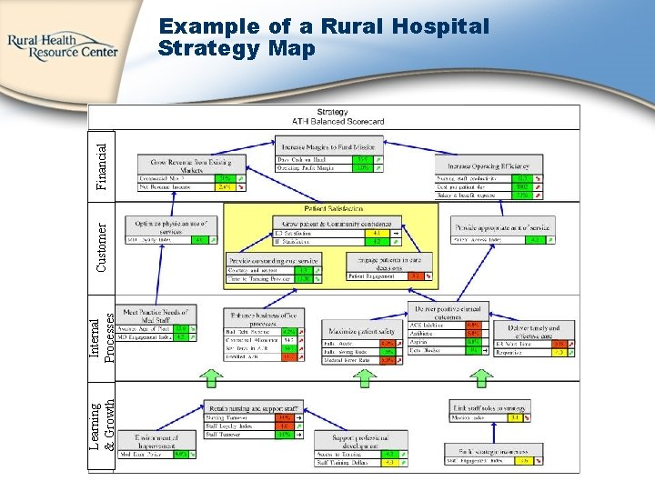 Example of a Rural Hospital Strategy Map Learning & Growth Internal Processes Customer Financial