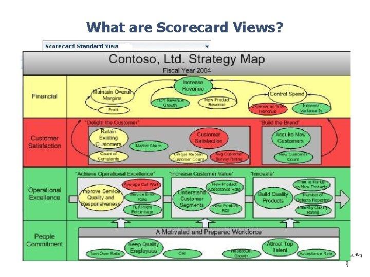 What are Scorecard Views? ©