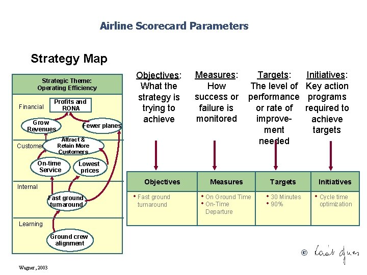 Airline Scorecard Parameters Strategy Map Strategic Theme: Operating Efficiency Financial Profits and RONA Grow