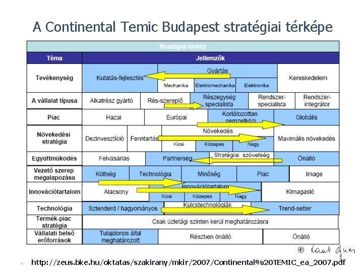 A Continental Temic Budapest stratégiai térképe © Ø http: //zeus. bke. hu/oktatas/szakirany/mkir/2007/Continental%20 TEMIC_ea_2007. pdf