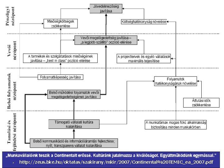 © Ø http: //zeus. bke. hu/oktatas/szakirany/mkir/2007/Continental%20 TEMIC_ea_2007. pdf
