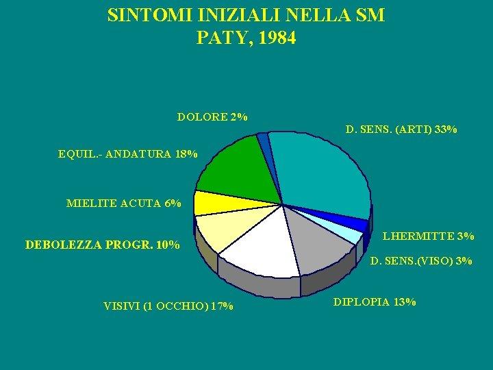 SINTOMI INIZIALI NELLA SM PATY, 1984 DOLORE 2% D. SENS. (ARTI) 33% EQUIL. -