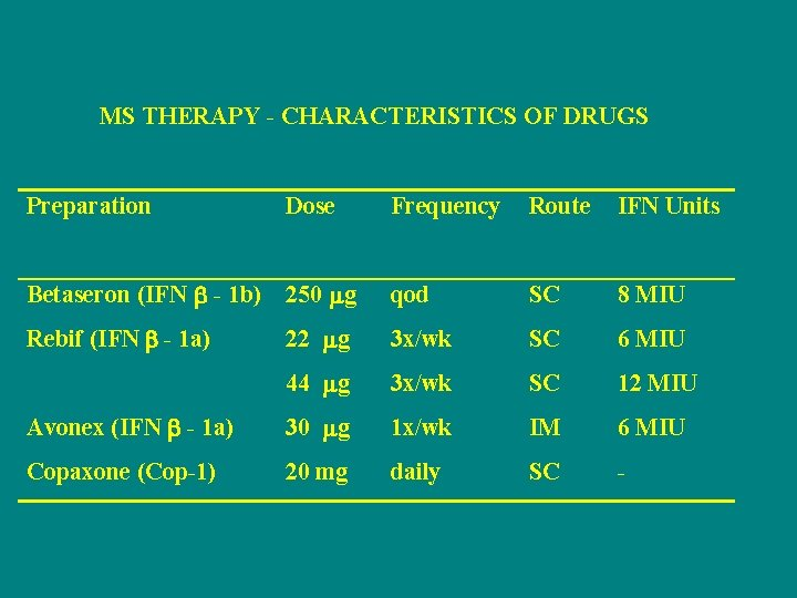 MS THERAPY - CHARACTERISTICS OF DRUGS Preparation Dose Frequency Route IFN Units Betaseron (IFN