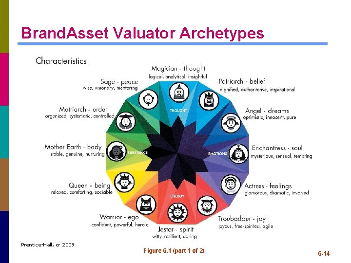 Brand. Asset Valuator Archetypes Prentice-Hall, cr 2009 Figure 6. 1 (part 1 of 2)
