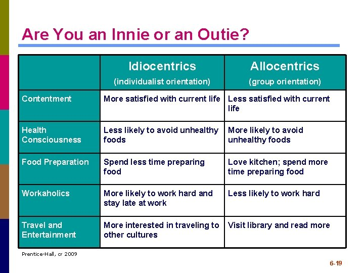 Are You an Innie or an Outie? Idiocentrics Allocentrics (individualist orientation) (group orientation) Contentment