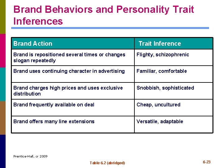 Brand Behaviors and Personality Trait Inferences Brand Action Trait Inference Brand is repositioned several