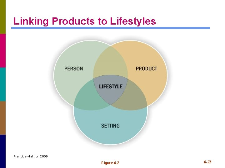 Linking Products to Lifestyles Prentice-Hall, cr 2009 Figure 6. 2 6 -27