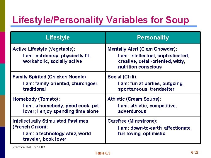 Lifestyle/Personality Variables for Soup Lifestyle Personality Active Lifestyle (Vegetable): I am: outdoorsy, physically fit,