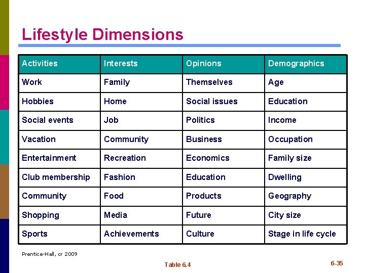 Lifestyle Dimensions Activities Interests Opinions Demographics Work Family Themselves Age Hobbies Home Social issues