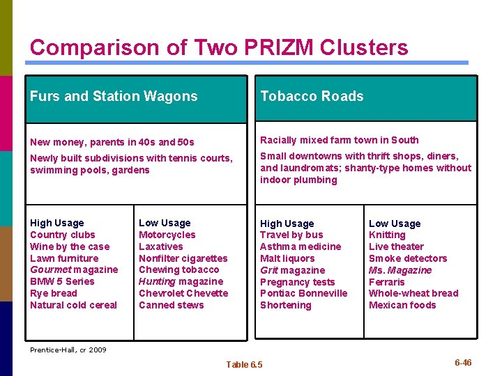 Comparison of Two PRIZM Clusters Furs and Station Wagons Tobacco Roads New money, parents