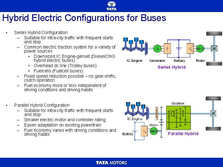 Hybrid Electric Configurations for Buses • • Series Hybrid Configuration – Suitable for intra-city