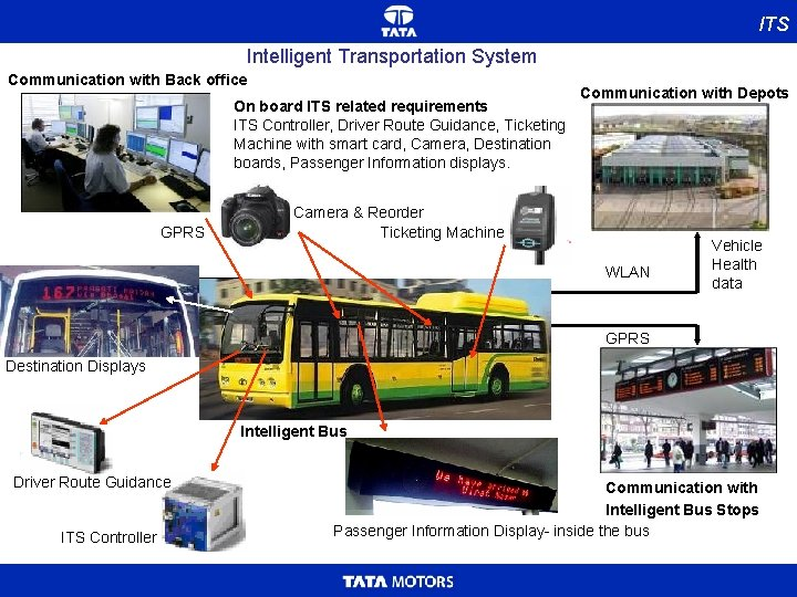 ITS Intelligent Transportation System Communication with Back office On board ITS related requirements ITS