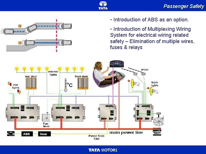 Passenger Safety • Introduction of ABS as an option. • Introduction of Multiplexing Wiring