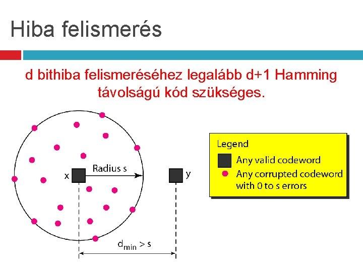Hiba felismerés d bithiba felismeréséhez legalább d+1 Hamming távolságú kód szükséges.