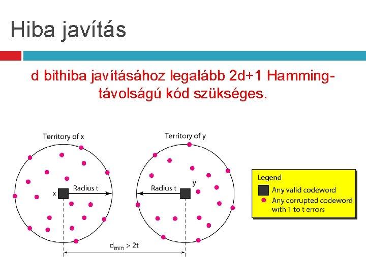 Hiba javítás d bithiba javításához legalább 2 d+1 Hammingtávolságú kód szükséges.