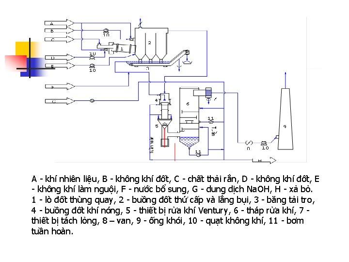 A - khí nhiên liệu, B - không khí đốt, C - chất thải