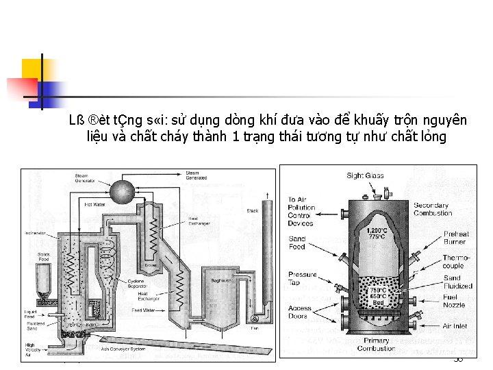 Lß ®èt tÇng s «i: sử dụng dòng khí đưa vào để khuấy trộn