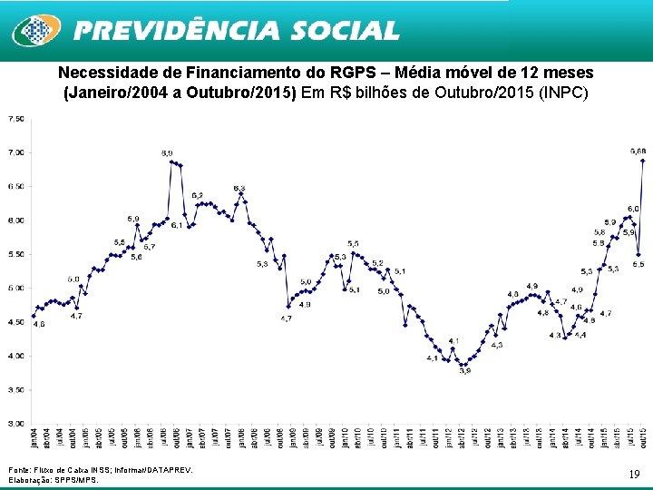 Necessidade de Financiamento do RGPS – Média móvel de 12 meses (Janeiro/2004 a Outubro/2015)