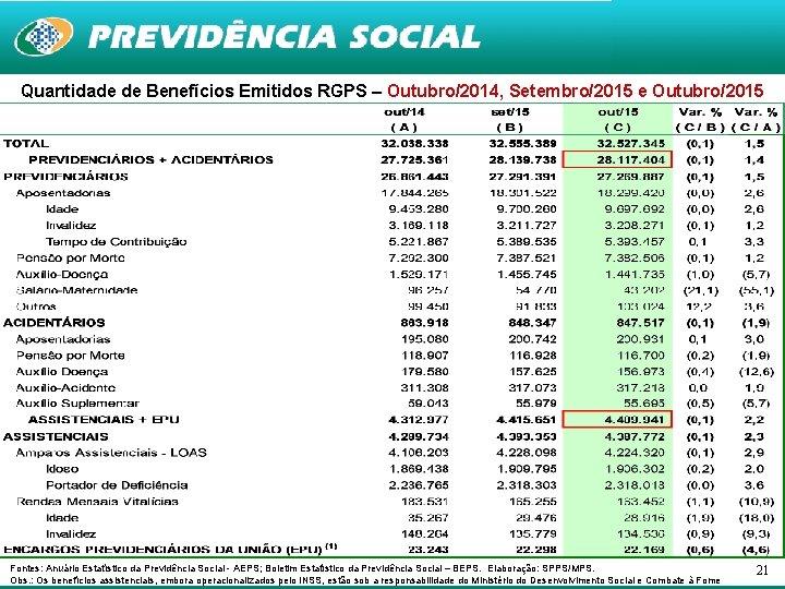 Quantidade de Benefícios Emitidos RGPS – Outubro/2014, Setembro/2015 e Outubro/2015 Fontes: Anuário Estatístico da