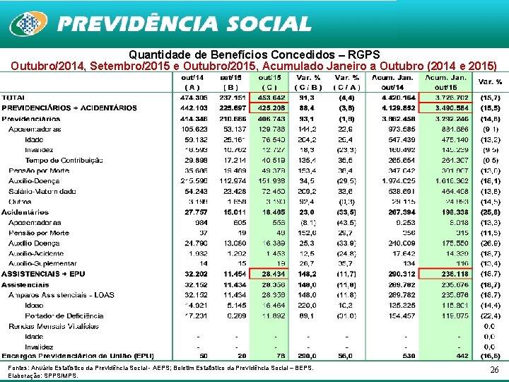 Quantidade de Benefícios Concedidos – RGPS Outubro/2014, Setembro/2015 e Outubro/2015, Acumulado Janeiro a Outubro