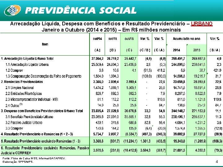 Arrecadação Líquida, Despesa com Benefícios e Resultado Previdenciário – URBANO Janeiro a Outubro (2014