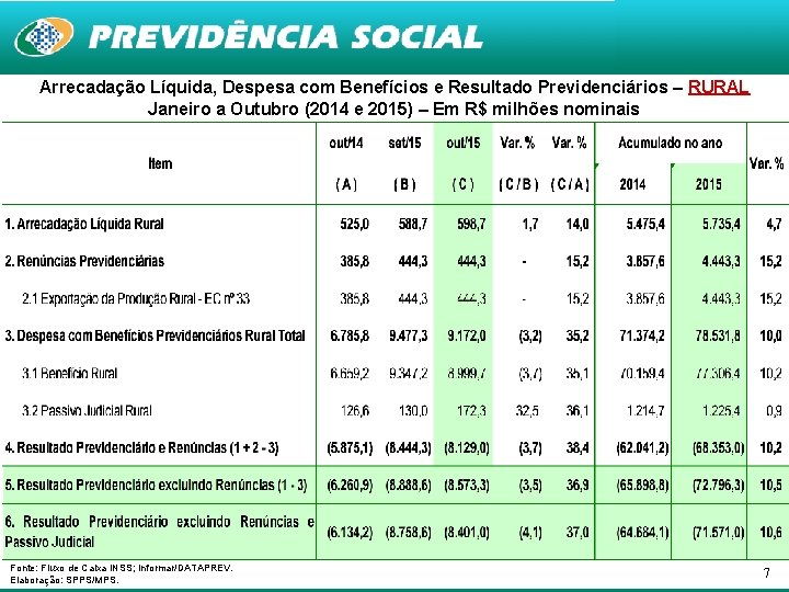 Arrecadação Líquida, Despesa com Benefícios e Resultado Previdenciários – RURAL Janeiro a Outubro (2014