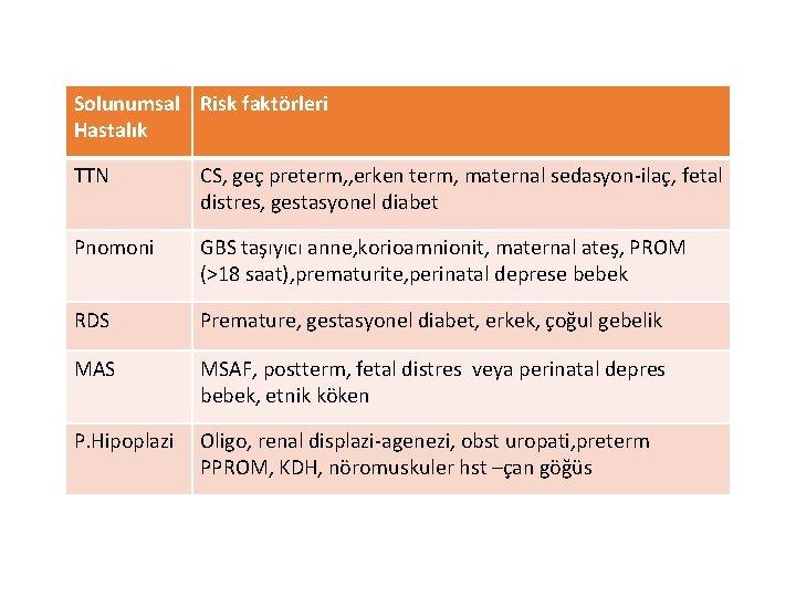 Solunumsal Risk faktörleri Hastalık TTN CS, geç preterm, , erken term, maternal sedasyon-ilaç, fetal