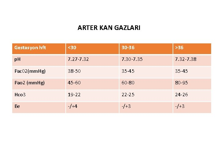 ARTER KAN GAZLARI Gestasyon hft <30 30 -36 >36 p. H 7. 27 -7.