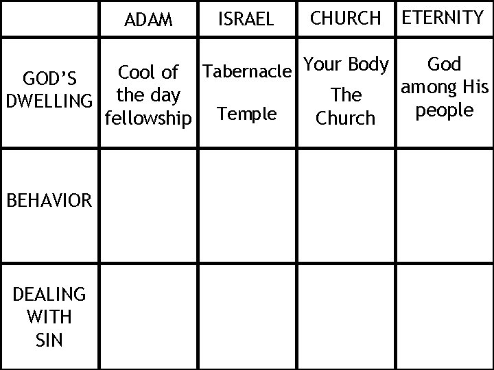 ADAM ISRAEL CHURCH ETERNITY Your Body God Tabernacle Cool of GOD'S among His The