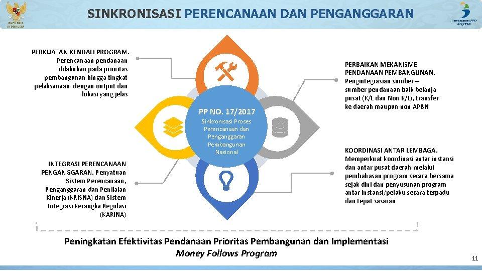 SINKRONISASI PERENCANAAN DAN PENGANGGARAN REPUBLIK INDONESIA PERKUATAN KENDALI PROGRAM. Perencanaan pendanaan dilakukan pada prioritas
