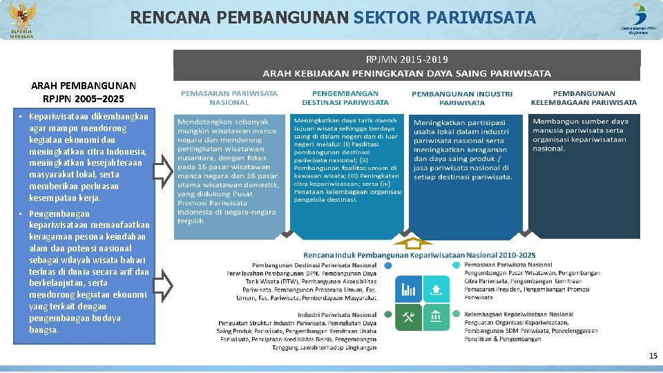 RENCANA PEMBANGUNAN SEKTOR PARIWISATA REPUBLIK INDONESIA RPJMN 2015 -2019 ARAH PEMBANGUNAN RPJPN 2005– 2025