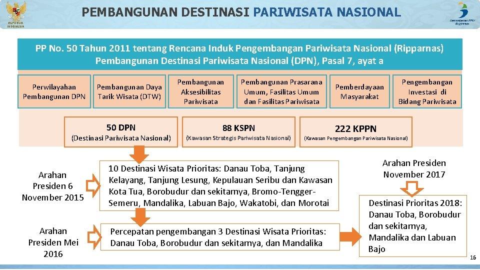 PEMBANGUNAN DESTINASI PARIWISATA NASIONAL REPUBLIK INDONESIA PP No. 50 Tahun 2011 tentang Rencana Induk