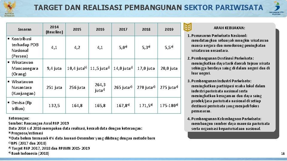 TARGET DAN REALISASI PEMBANGUNAN SEKTOR PARIWISATA REPUBLIK INDONESIA Sasaran § Kontribusi terhadap PDB Nasional