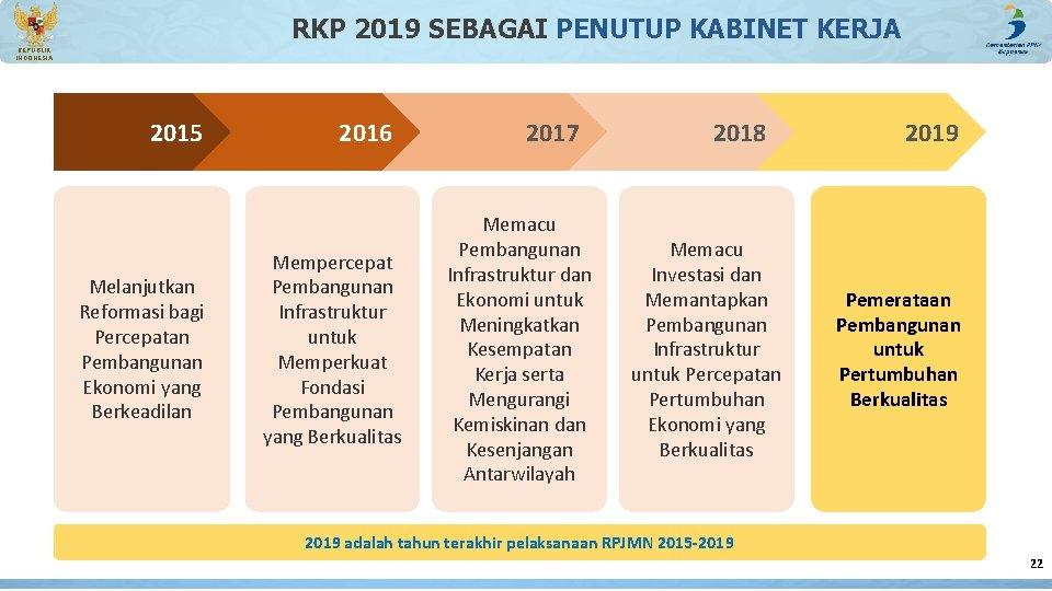RKP 2019 SEBAGAI PENUTUP KABINET KERJA REPUBLIK INDONESIA 2015 Melanjutkan Reformasi bagi Percepatan Pembangunan