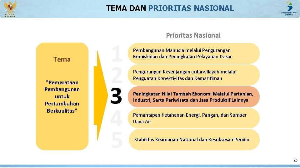 """TEMA DAN PRIORITAS NASIONAL REPUBLIK INDONESIA Tema """"Pemerataan Pembangunan untuk Pertumbuhan Berkualitas"""" 1 2"""