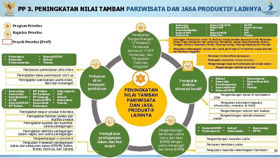 PP 3. PENINGKATAN NILAI TAMBAH PARIWISATA DAN JASA PRODUKTIF LAINNYA REPUBLIK INDONESIA Program Prioritas