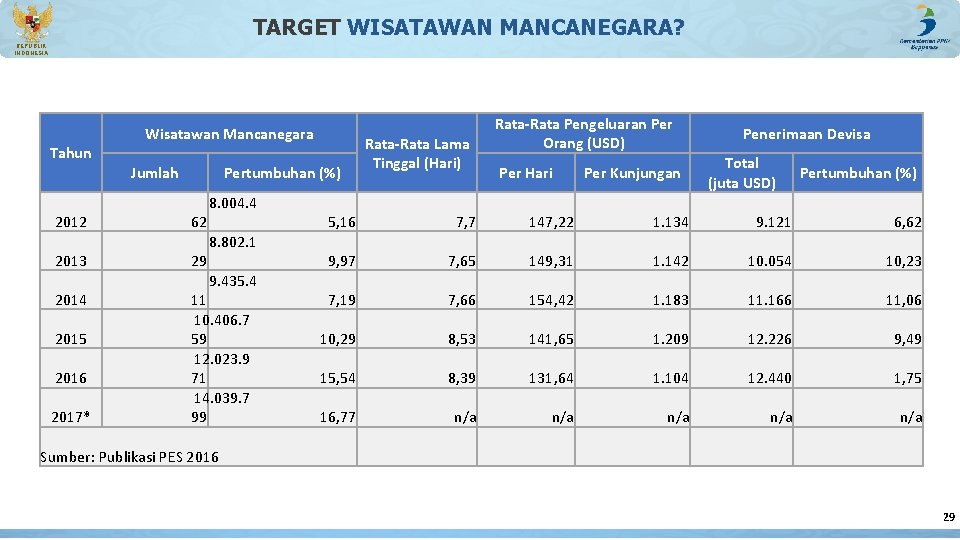TARGET WISATAWAN MANCANEGARA? REPUBLIK INDONESIA Wisatawan Mancanegara Tahun Jumlah 2012 2013 2014 2015 2016