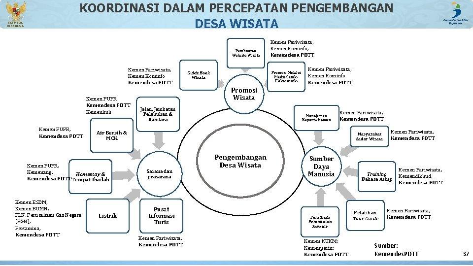 REPUBLIK INDONESIA KOORDINASI DALAM PERCEPATAN PENGEMBANGAN DESA WISATA Pembuatan Website Wisata Kemen Pariwisata, Kemen