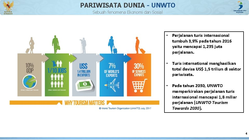 PARIWISATA DUNIA - UNWTO REPUBLIK INDONESIA Sebuah fenomena Ekonomi dan Sosial • Perjalanan turis