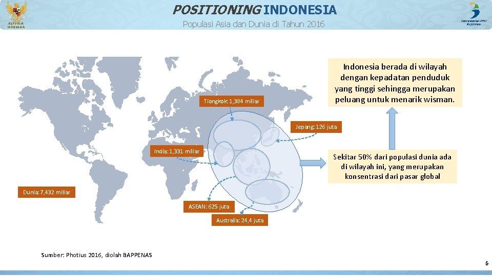 POSITIONING INDONESIA Populasi Asia dan Dunia di Tahun 2016 REPUBLIK INDONESIA Tiongkok: 1, 384
