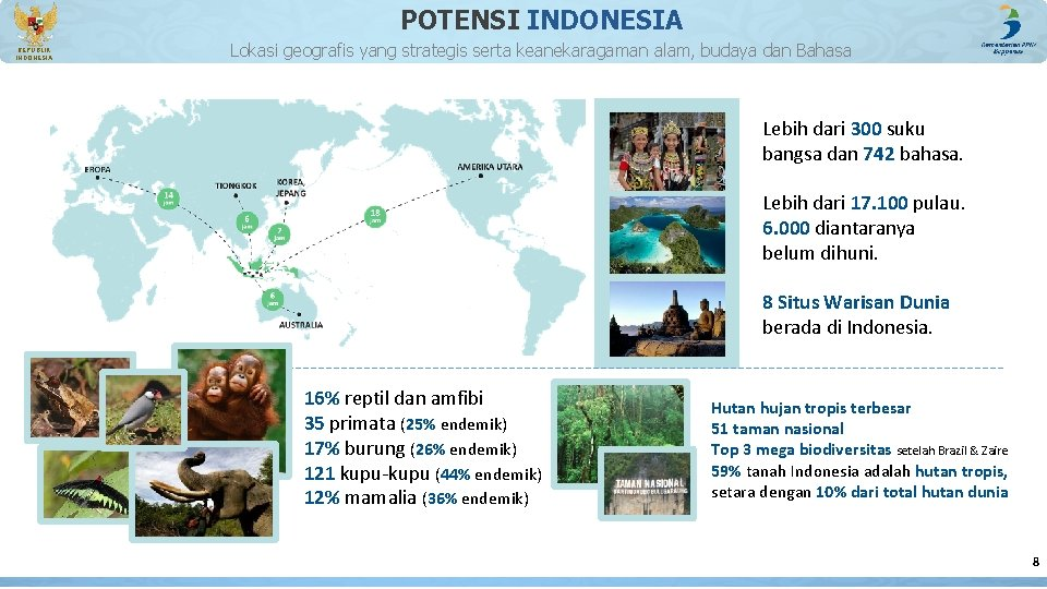 POTENSI INDONESIA REPUBLIK INDONESIA Lokasi geografis yang strategis serta keanekaragaman alam, budaya dan Bahasa