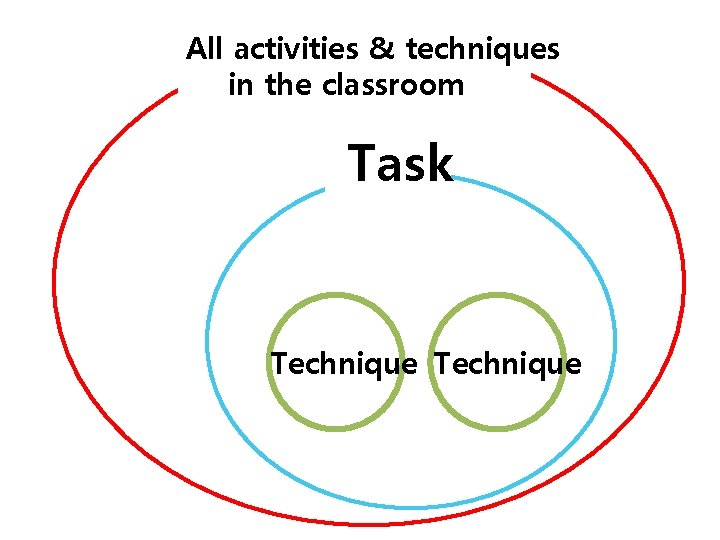 All activities & techniques in the classroom Task Technique