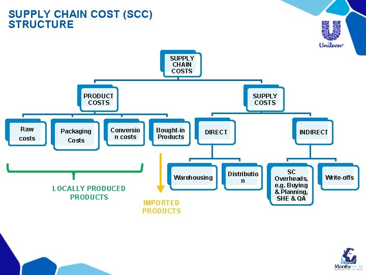 SUPPLY CHAIN COST (SCC) STRUCTURE SUPPLY CHAIN COSTS PRODUCT COSTS Raw costs Packaging Costs