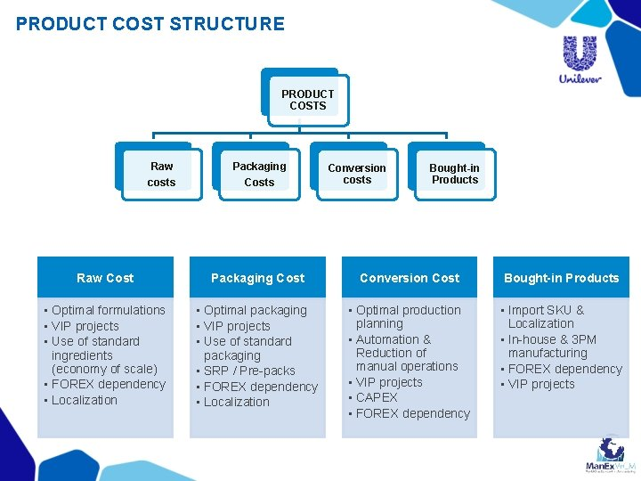 PRODUCT COST STRUCTURE PRODUCT COSTS Raw costs Packaging Costs Conversion costs Bought-in Products Raw