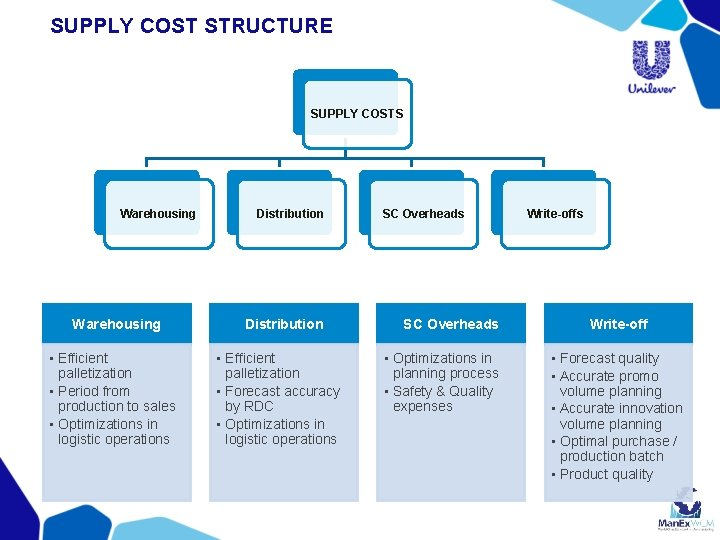 SUPPLY COST STRUCTURE SUPPLY COSTS Warehousing • Efficient palletization • Period from production to