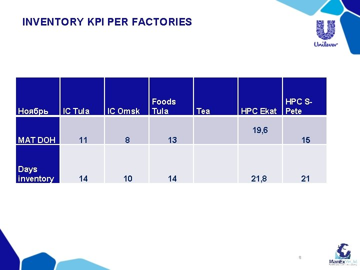 INVENTORY KPI PER FACTORIES Ноябрь IC Tula IC Omsk Foods Tula Tea HPC Ekat
