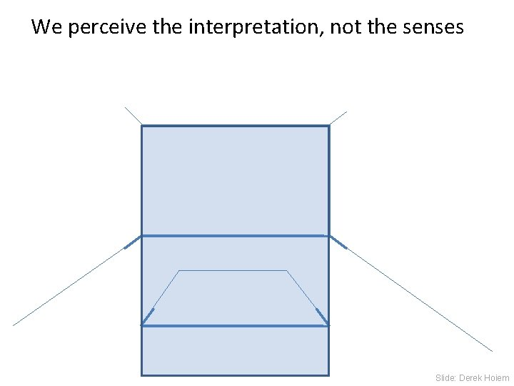 We perceive the interpretation, not the senses Slide: Derek Hoiem